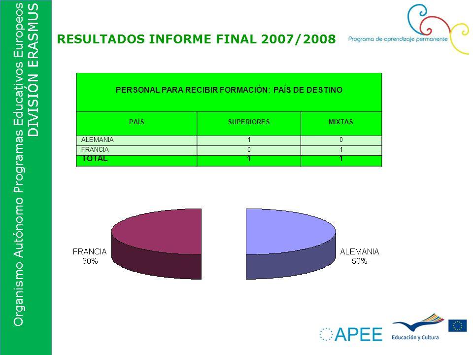 Organismo Autónomo Programas Educativos Europeos DIVISIÓN ERASMUS RESULTADOS INFORME FINAL 2007/2008 PERSONAL PARA RECIBIR FORMACIÓN: PAÍS DE DESTINO