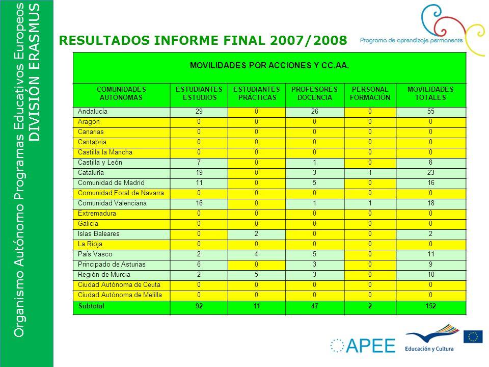 Organismo Autónomo Programas Educativos Europeos DIVISIÓN ERASMUS RESULTADOS INFORME FINAL 2007/2008 MOVILIDADES POR ACCIONES Y CC.AA. COMUNIDADES AUT