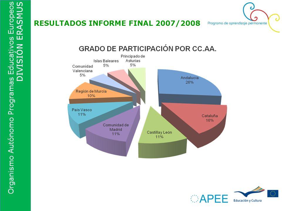 Organismo Autónomo Programas Educativos Europeos DIVISIÓN ERASMUS RESULTADOS INFORME FINAL 2007/2008