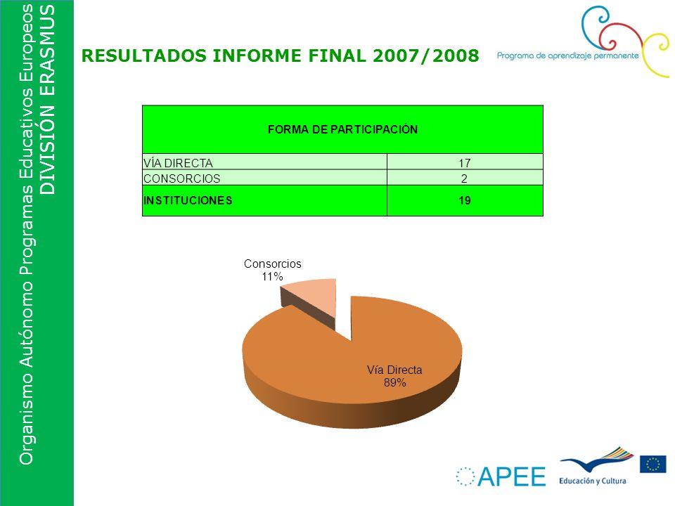 Organismo Autónomo Programas Educativos Europeos DIVISIÓN ERASMUS RESULTADOS INFORME FINAL 2007/2008 FORMA DE PARTICIPACIÓN VÍA DIRECTA17 CONSORCIOS2