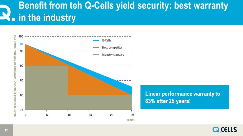 Benefit from teh Q-Cells yield security: best warranty in the industry 11 Linear performance warranty to 83% after 25 years!