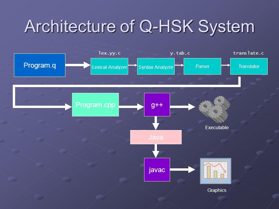 Architecture of Q-HSK System Program.q Lexical AnalyzerSyntax Analyzer ParserTranslator Program.cppg++ Java Graphics Executable lex.yy.cy.tab.ctransla