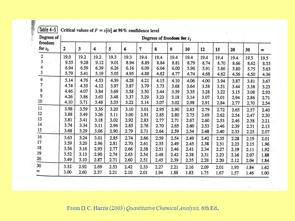 From D.C. Harris (2003) Quantitative Chemical Analysis, 6th Ed.