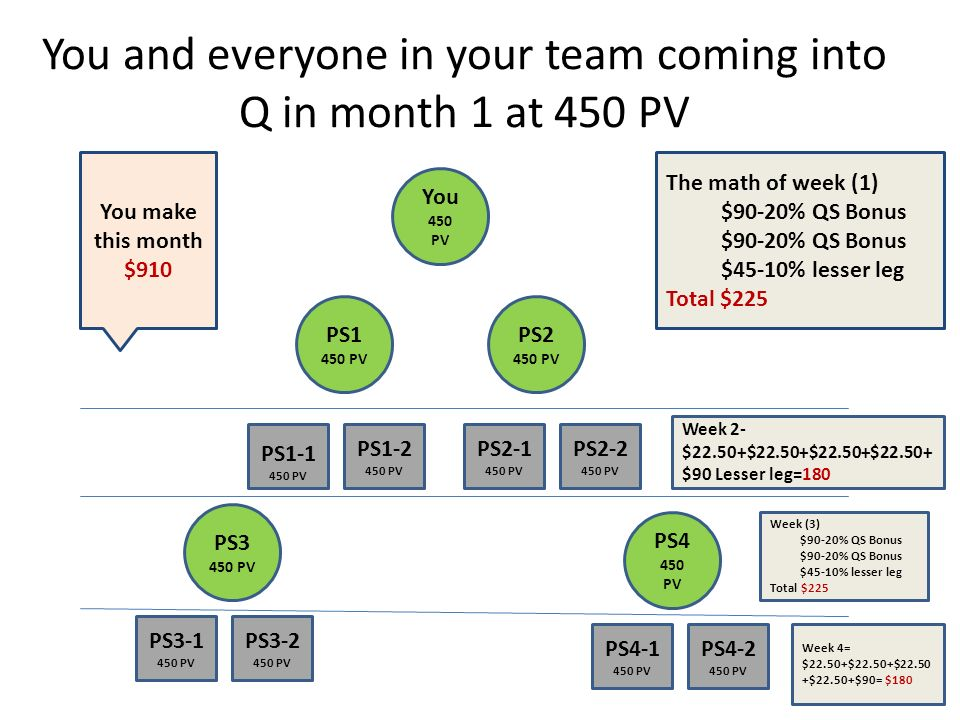You and everyone in your team coming into Q in month 1 at 450 PV You 450 PV PS1 450 PV PS1-2 450 PV PS2 450 PV PS2-1 450 PV PS2-2 450 PV PS3 450 PV PS