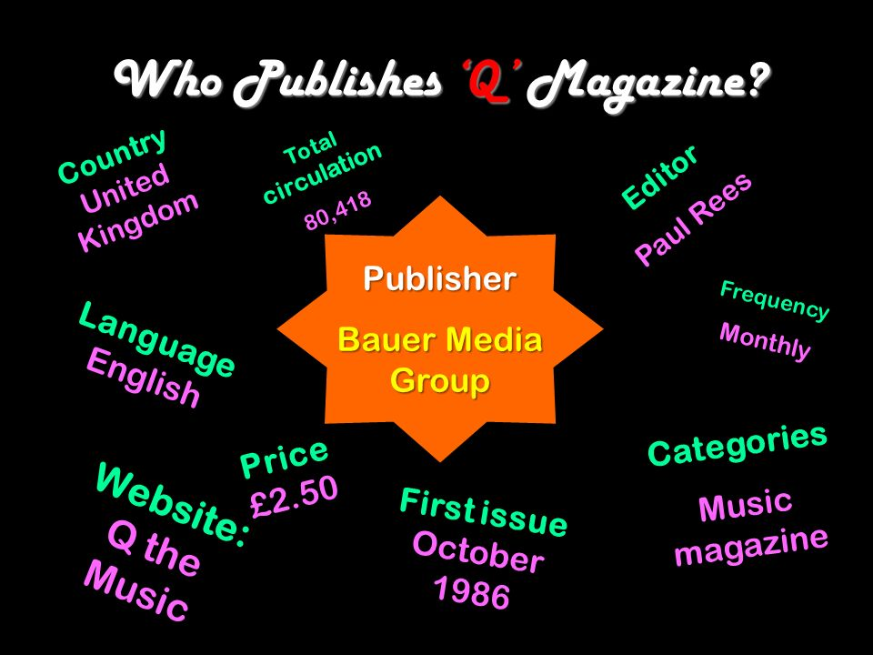 Who Publishes Q Magazine? Editor Paul Rees Website: Q the Music First issue October 1986 Categories Music magazine Language English Publisher Bauer Me