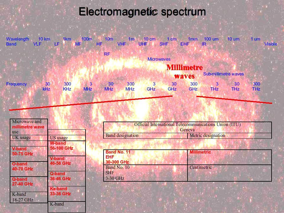 Electromagnetic spectrum Millimetre waves