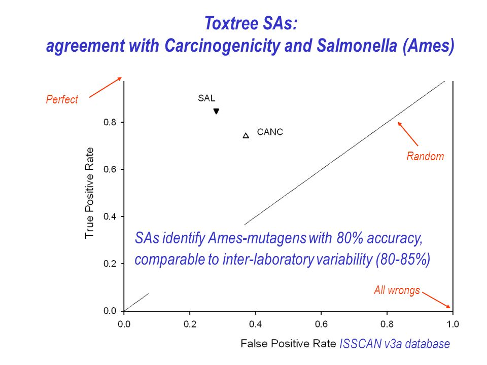Toxtree SAs: agreement with Carcinogenicity and Salmonella (Ames) ISSCAN v3a database SAs identify Ames-mutagens with 80% accuracy, comparable to inte