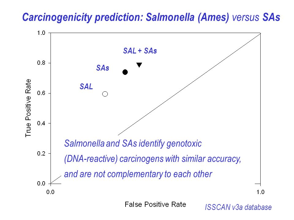 STY SA_BB & STY SA_BB Carcinogenicity prediction: Salmonella (Ames) versus SAs SAL + SAs SAs SAL ISSCAN v3a database Salmonella and SAs identify genotoxic (DNA-reactive) carcinogens with similar accuracy, and are not complementary to each other