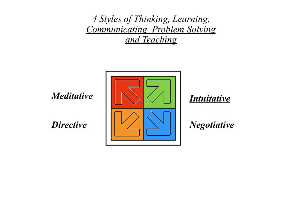4 Styles of Thinking, Learning, Communicating, Problem Solving and Teaching Meditative Directive Intuitative Negotiative