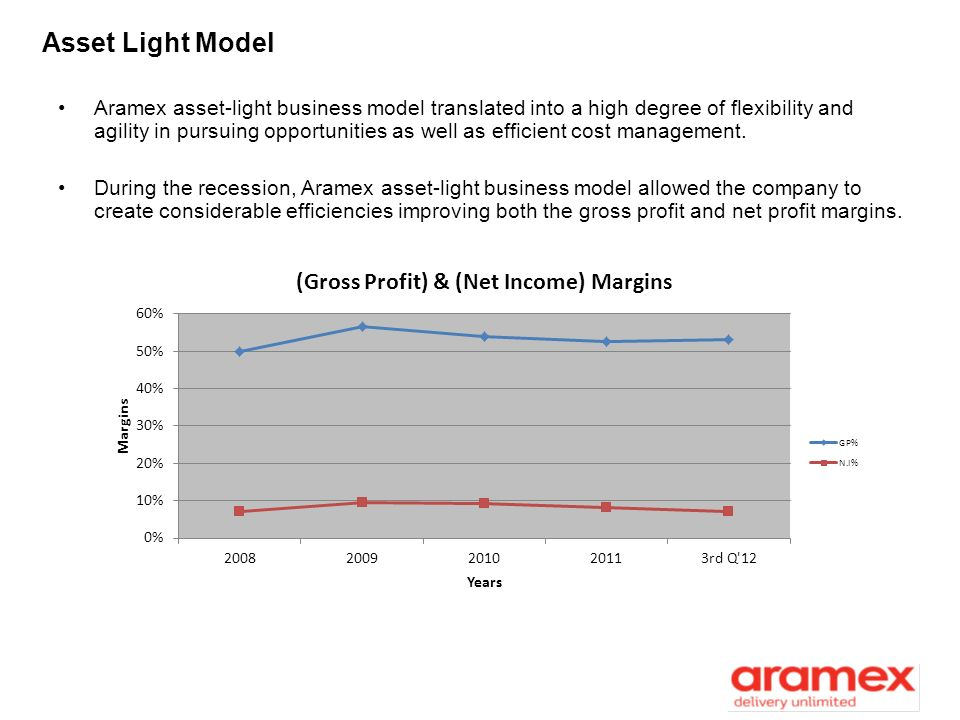 Asset Light Model Aramex asset-light business model translated into a high degree of flexibility and agility in pursuing opportunities as well as effi