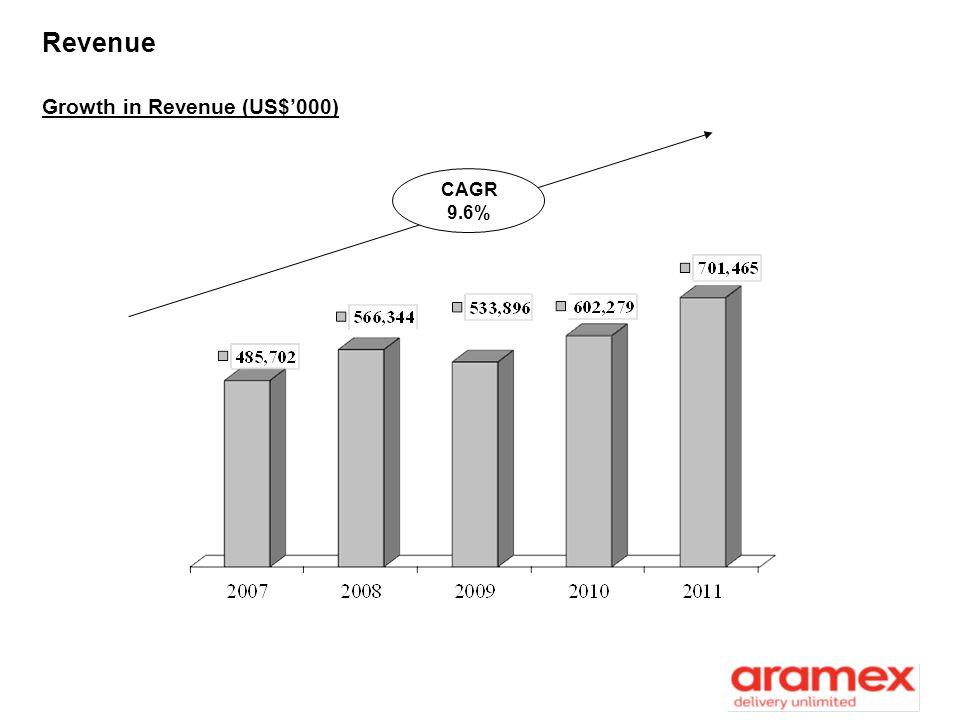 Revenue CAGR 9.6% Growth in Revenue (US$000)
