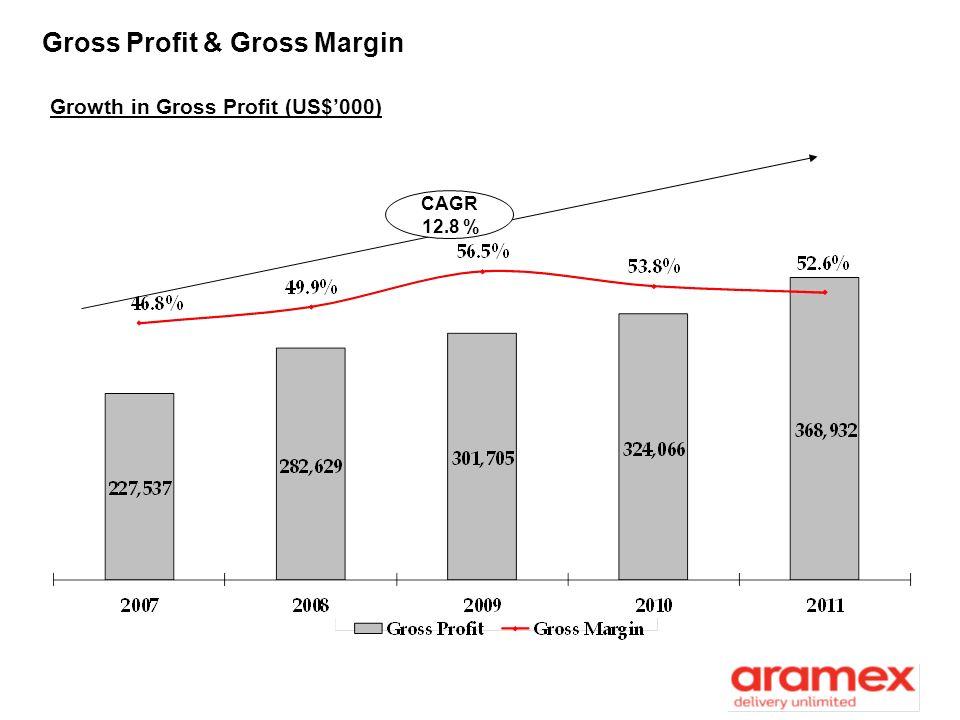 Gross Profit & Gross Margin Growth in Gross Profit (US$000) CAGR 12.8 %