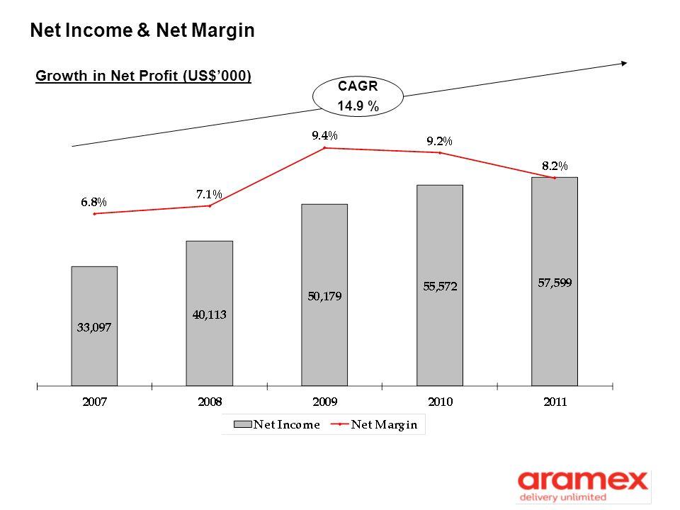 Net Income & Net Margin Growth in Net Profit (US$000) CAGR 14.9 %