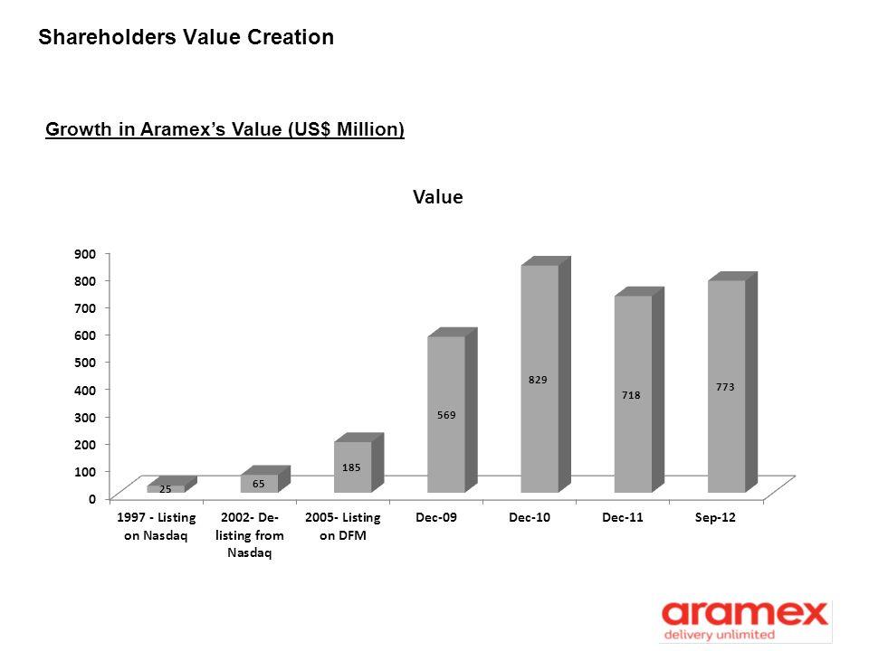 Shareholders Value Creation Growth in Aramexs Value (US$ Million)