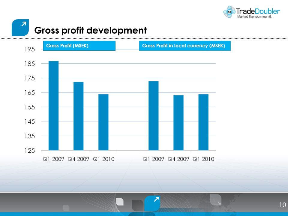 Gross profit development Gross Profit (MSEK)Gross Profit in local currency (MSEK) 10