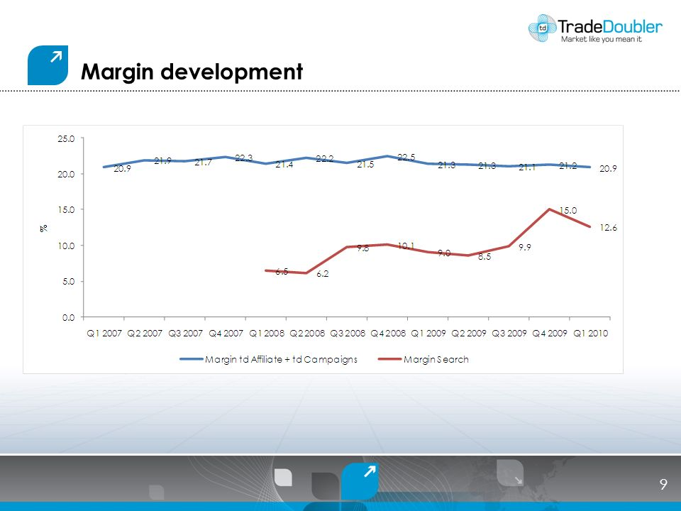 Margin development 9