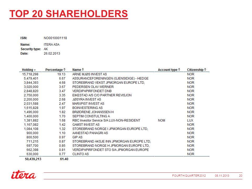 TOP 20 SHAREHOLDERS 06.11.2013FOURTH QUARTER 2012 20