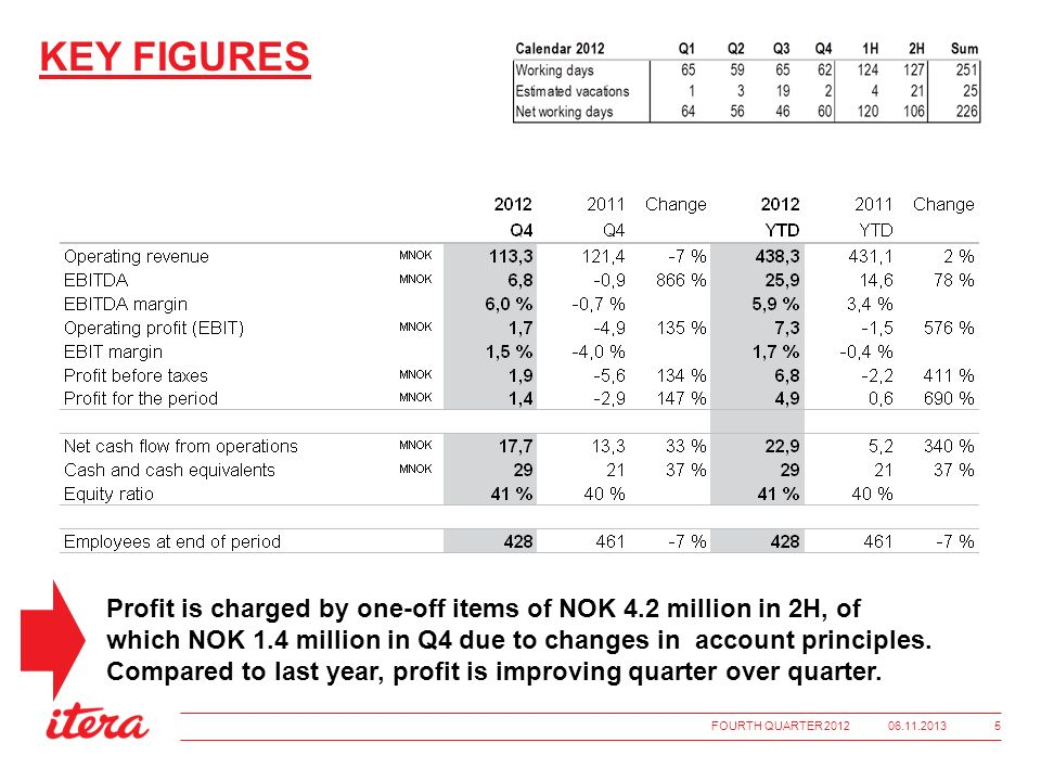 KEY FIGURES Profit is charged by one-off items of NOK 4.2 million in 2H, of which NOK 1.4 million in Q4 due to changes in account principles.