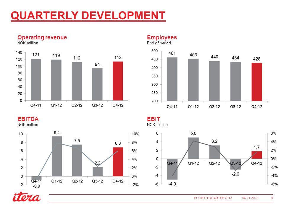 QUARTERLY DEVELOPMENT Employees End of period Operating revenue NOK million EBITDA NOK million EBIT NOK million 06.11.2013FOURTH QUARTER 2012 9
