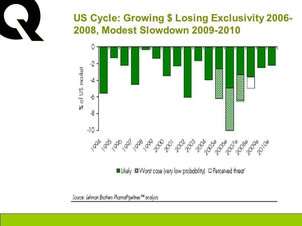 Source: Lehman PharmaPipelines TM 2004 US Cycle: Growing $ Losing Exclusivity 2006- 2008, Modest Slowdown 2009-2010