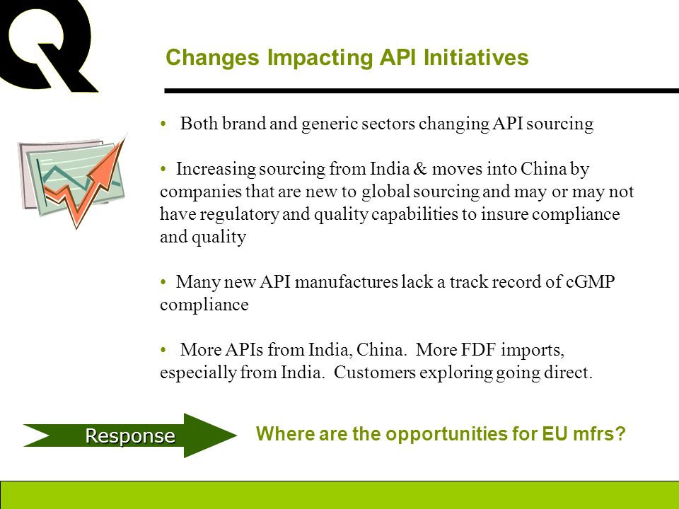 Changes Impacting API Initiatives Both brand and generic sectors changing API sourcing Increasing sourcing from India & moves into China by companies