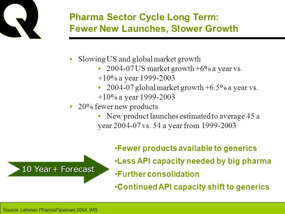 Pharma Sector Cycle Long Term: Fewer New Launches, Slower Growth Slowing US and global market growth 2004-07 US market growth +6% a year vs. +10% a ye