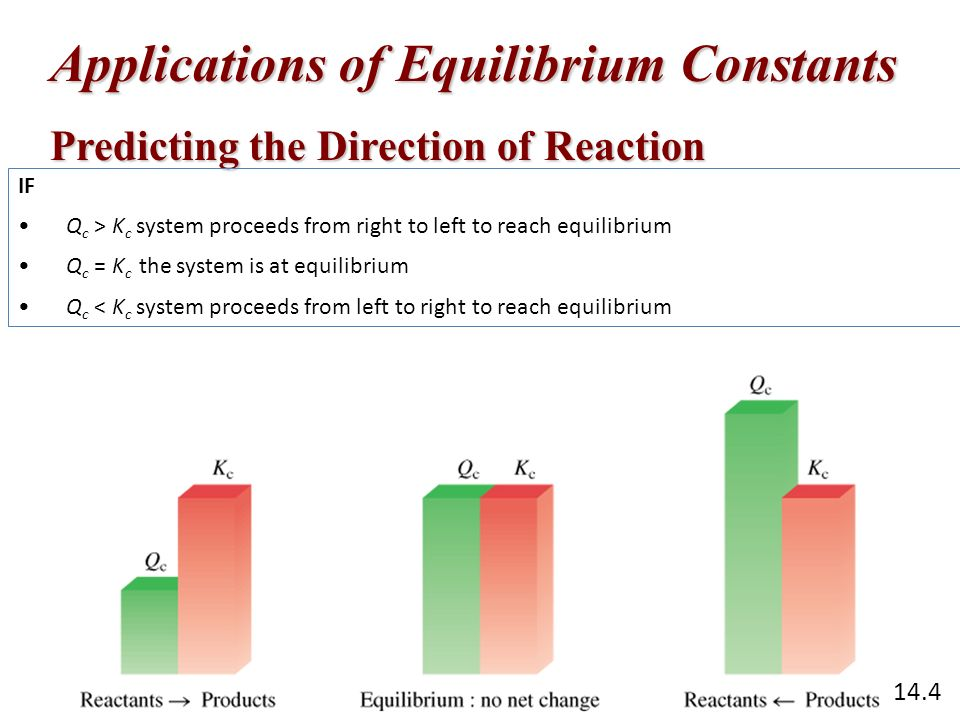 Applications of Equilibrium Constants Predicting the Direction of Reaction IF Q c > K c system proceeds from right to left to reach equilibrium Q c =