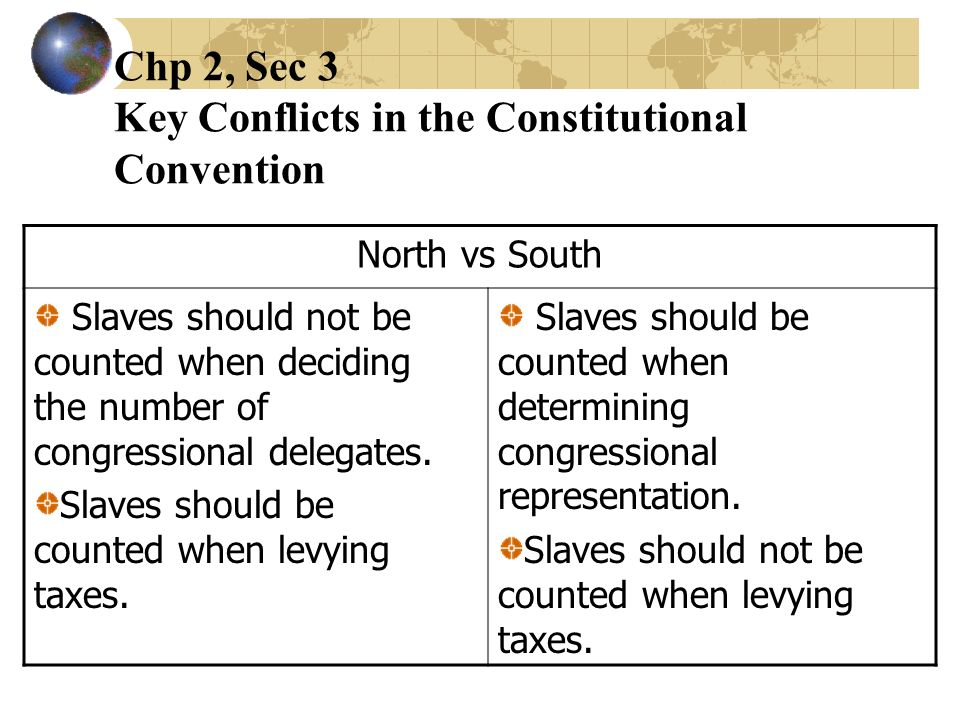 Chp 2, Sec 3 Key Conflicts in the Constitutional Convention North vs South Slaves should not be counted when deciding the number of congressional dele