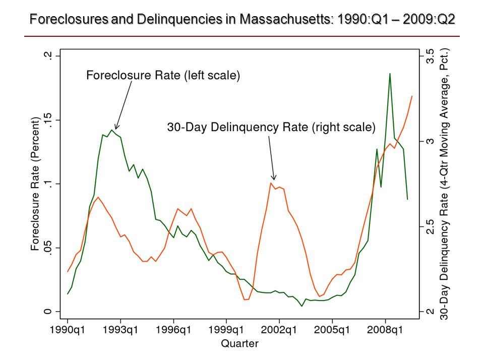 Foreclosures and Delinquencies in Massachusetts: 1990:Q1 – 2009:Q2