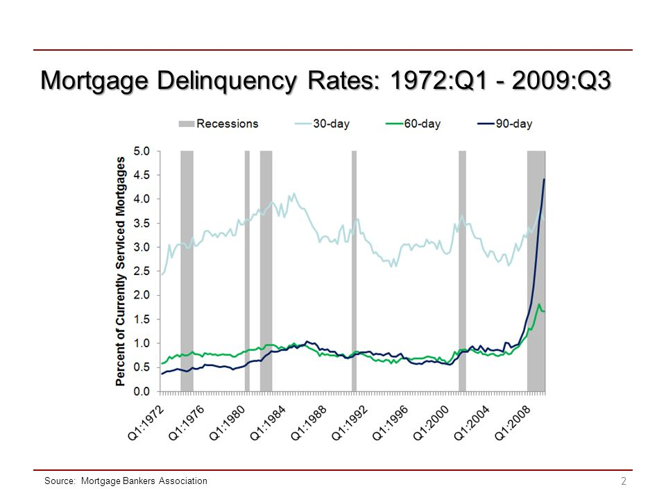 Mortgage Delinquency Rates: 1972:Q1 - 2009:Q3 2 Source: Mortgage Bankers Association
