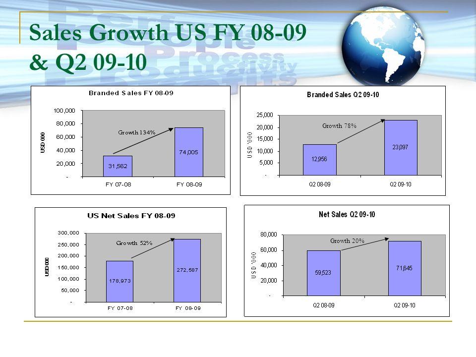 Sales Growth US FY 08-09 & Q2 09-10 Growth 78% Growth 20%