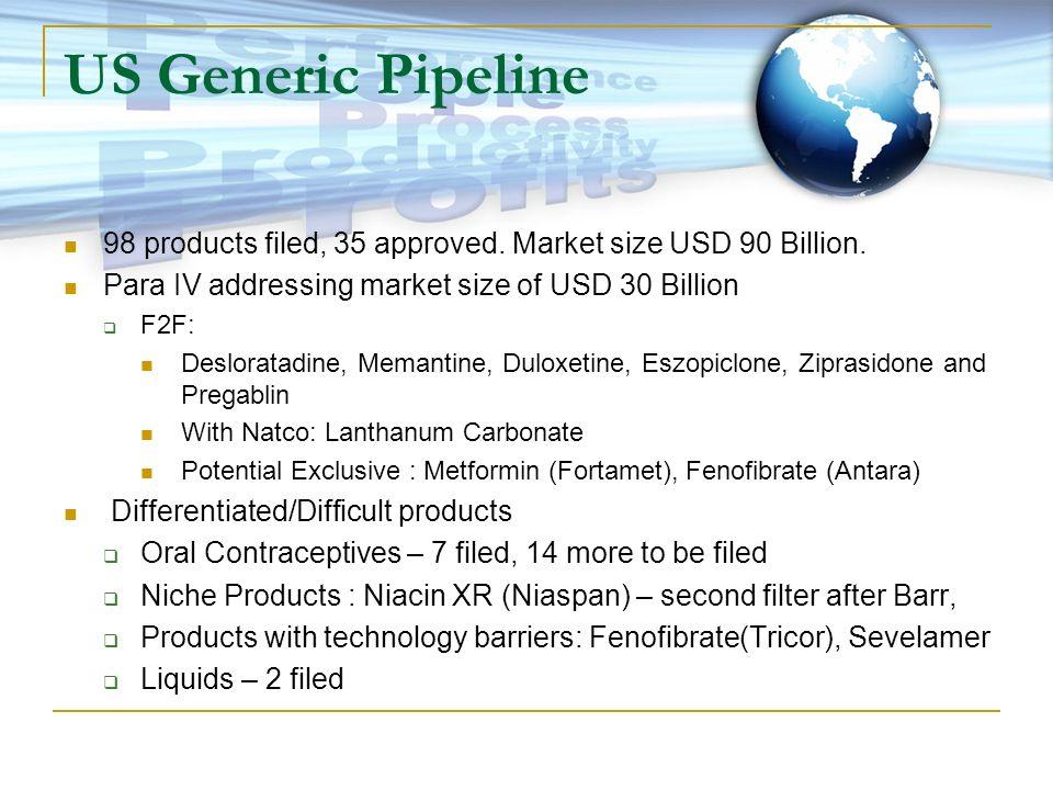 US Generic Pipeline 98 products filed, 35 approved. Market size USD 90 Billion. Para IV addressing market size of USD 30 Billion F2F: Desloratadine, M