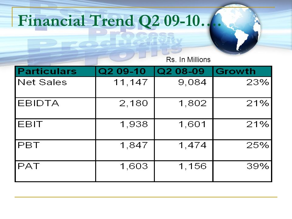Financial Trend Q2 09-10…. Rs. In Millions