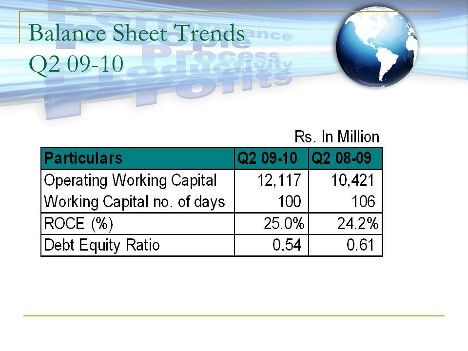 Balance Sheet Trends Q2 09-10