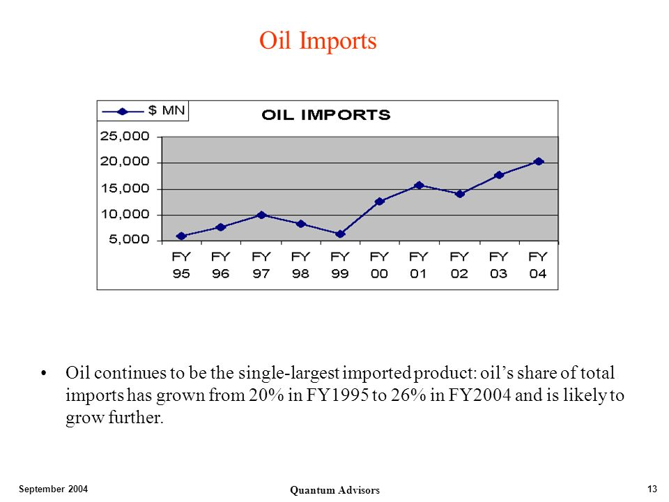 September 2004 Quantum Advisors 13 Oil Imports Oil continues to be the single-largest imported product: oils share of total imports has grown from 20% in FY1995 to 26% in FY2004 and is likely to grow further.