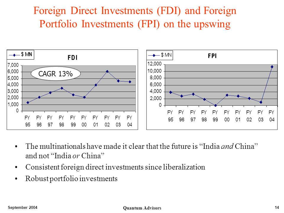 September 2004 Quantum Advisors 14 Foreign Direct Investments (FDI) and Foreign Portfolio Investments (FPI) on the upswing The multinationals have made it clear that the future is India and China and not India or China Consistent foreign direct investments since liberalization Robust portfolio investments CAGR 13%