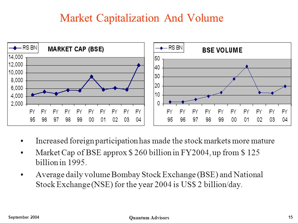September 2004 Quantum Advisors 15 Market Capitalization And Volume Increased foreign participation has made the stock markets more mature Market Cap of BSE approx $ 260 billion in FY2004, up from $ 125 billion in 1995.