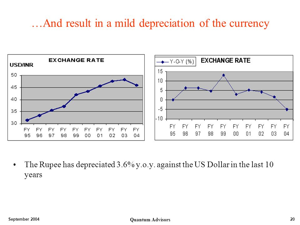 September 2004 Quantum Advisors 20 …And result in a mild depreciation of the currency The Rupee has depreciated 3.6% y.o.y.