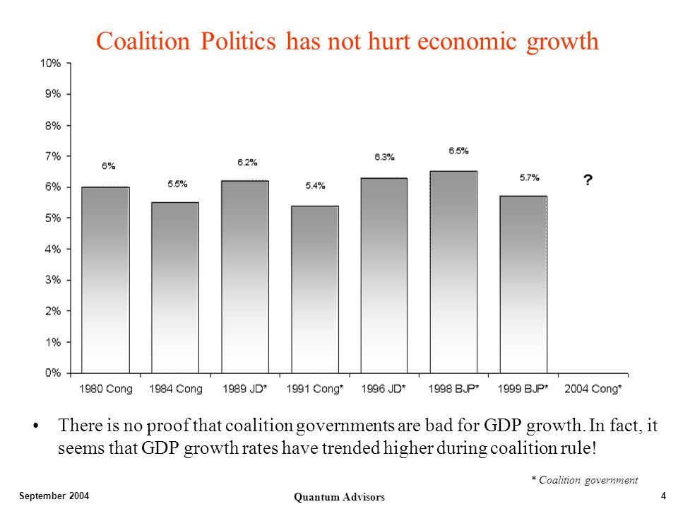 September 2004 Quantum Advisors 4 Coalition Politics has not hurt economic growth There is no proof that coalition governments are bad for GDP growth.