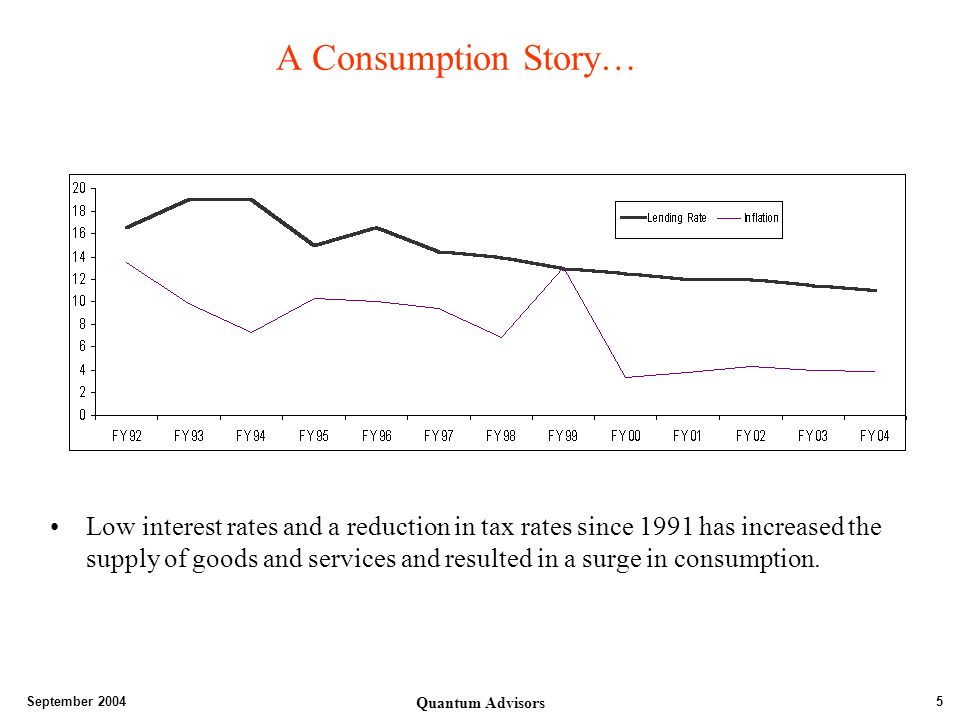 September 2004 Quantum Advisors 5 A Consumption Story… Low interest rates and a reduction in tax rates since 1991 has increased the supply of goods and services and resulted in a surge in consumption.