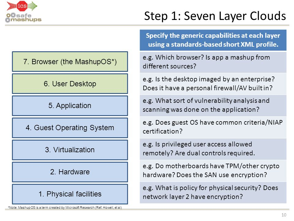 Step 1: Seven Layer Clouds 10 1. Physical facilities 6. User Desktop *Note: MashupOS is a term created by Microsoft Research (Ref. Howell, et al) Spec