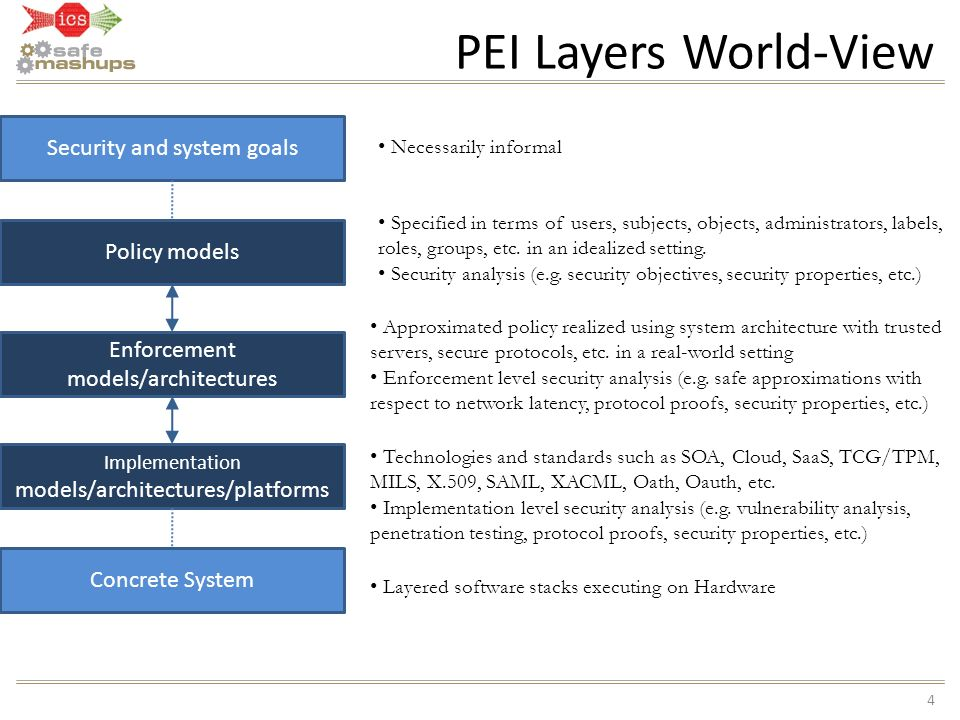 PEI Layers World-View 4 Security and system goals Policy models Enforcement models/architectures Implementation models/architectures/platforms Concret