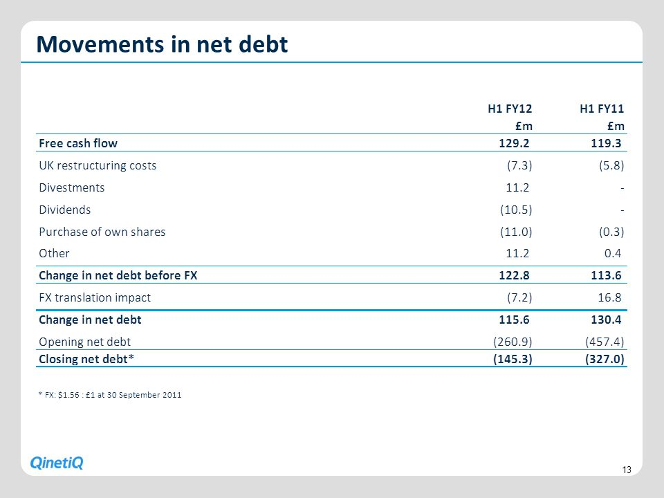 Movements in net debt 13 * FX: $1.56 : £1 at 30 September 2011