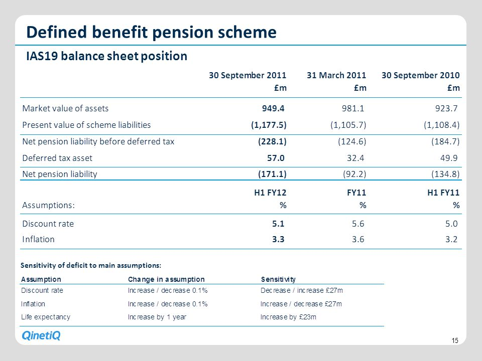 Defined benefit pension scheme IAS19 balance sheet position 15 Sensitivity of deficit to main assumptions: