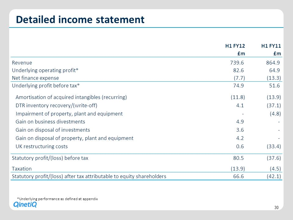 Detailed income statement 30 *Underlying performance as defined at appendix