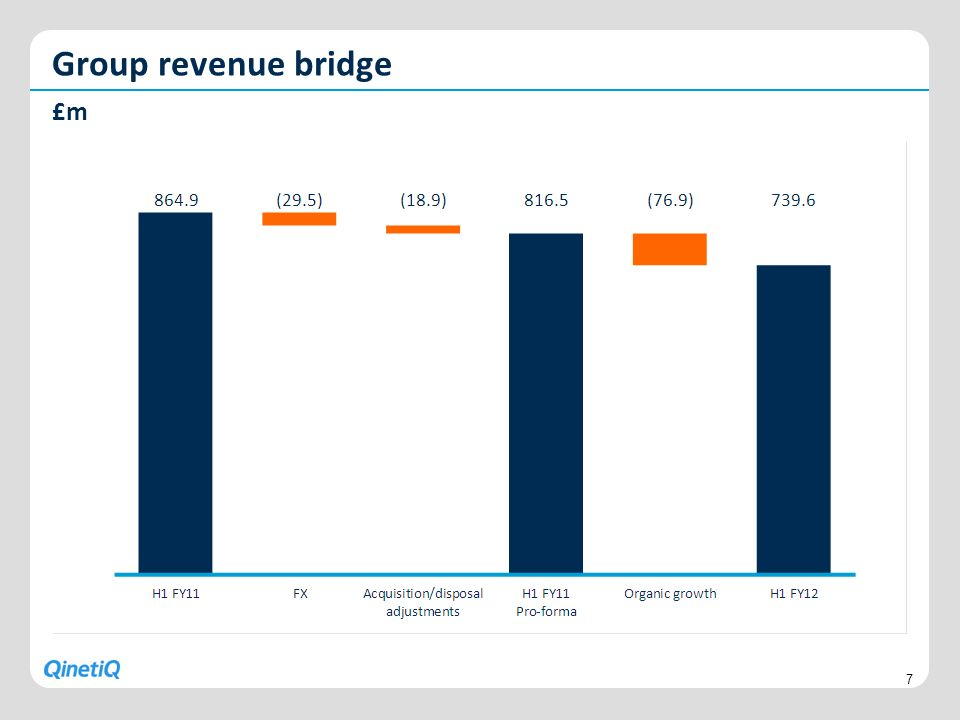 Group revenue bridge £m 7