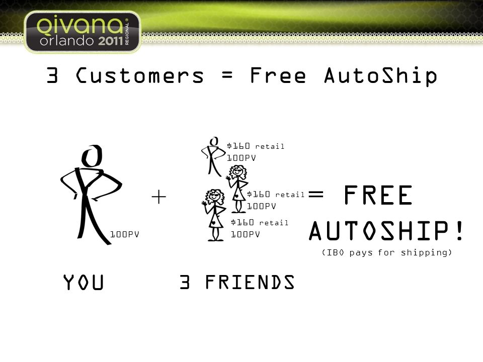 3 Customers = Free AutoShip + = 100PV FREE AUTOSHIP! (IBO pays for shipping) YOU 3 FRIENDS $160 retail