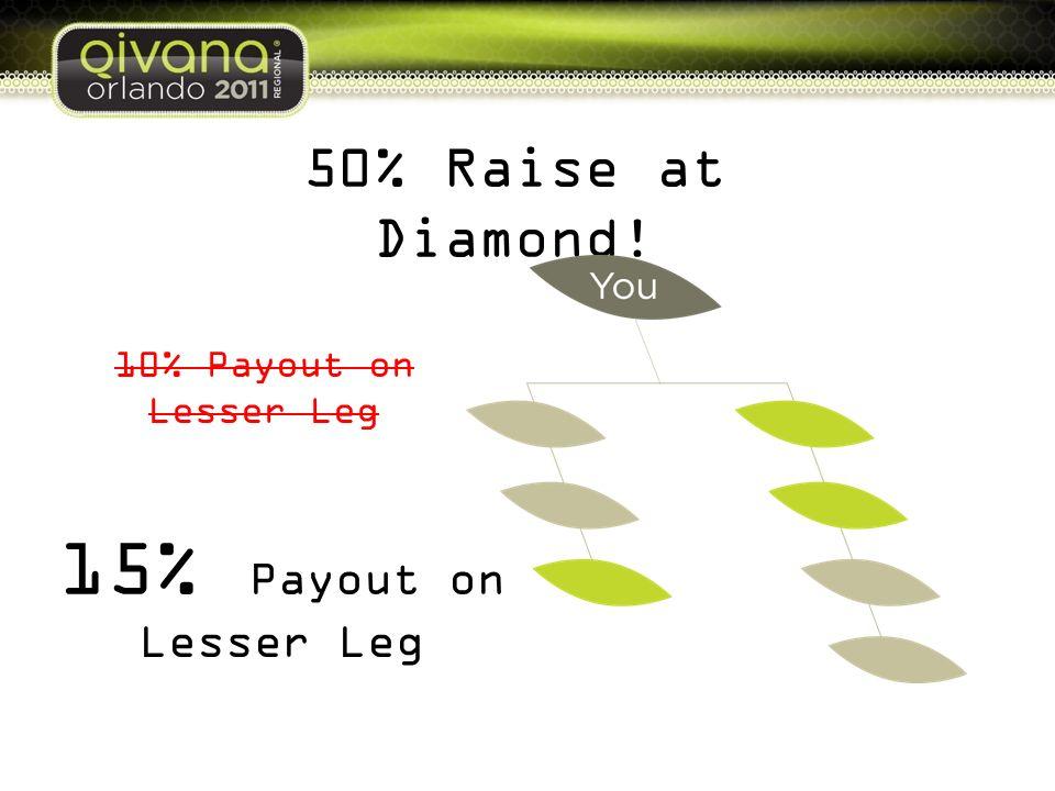 50% Raise at Diamond! 15% Payout on Lesser Leg 10% Payout on Lesser Leg