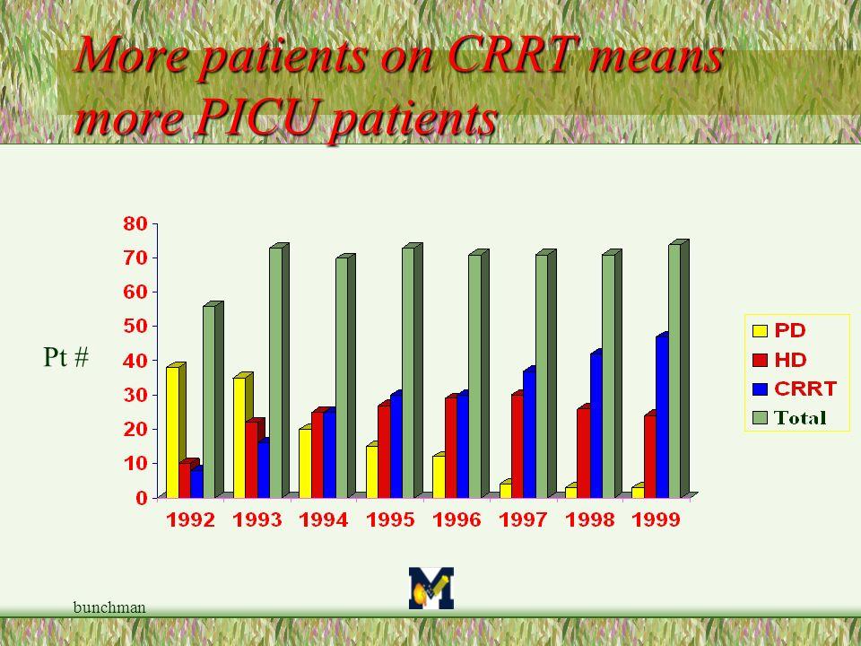 bunchman More patients on CRRT means more PICU patients Pt #