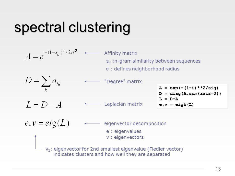 13 spectral clustering v 2 : eigenvector for 2nd smallest eigenvalue (Fiedler vector) indicates clusters and how well they are separated Degree matrix Laplacian matrix s ij :n-gram similarity between sequences Affinity matrix σ : defines neighborhood radius σ : defines neighborhood radius eigenvector decomposition e : eigenvalues v : eigenvectors A = exp(-(1-S)**2/sig) D = diag(A.sum(axis=0)) L = D-A e,v = eigh(L)